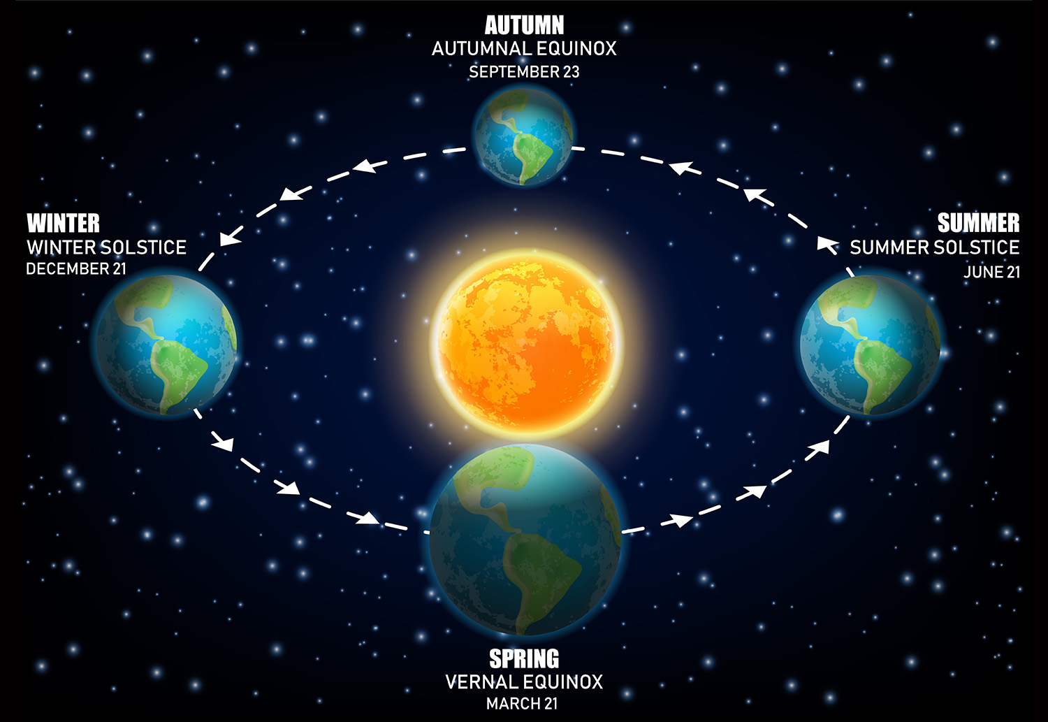 solstice and equinox earth chart