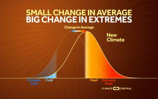 Graph Showing the change in extreme temperatures